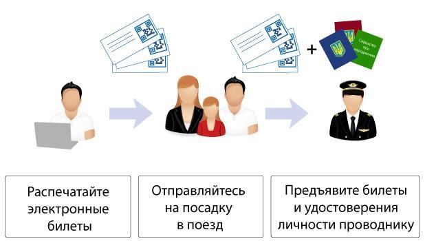 электронные билеты